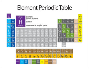 element periodic table