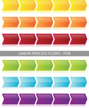Linear Process Flow Diagrams