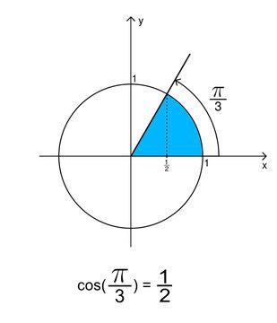 Cosinus de Pi sur 3 égale un demi