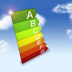 Energie Effizienzklassen