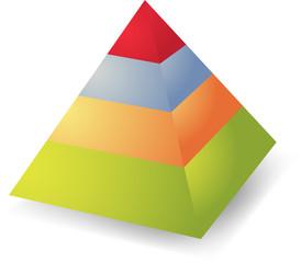 Heirarchy pyramid