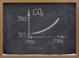 growing concentration of carbon dioxide ob blackboard