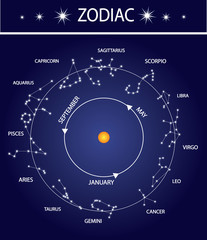Zodiac Star Signs set around the Sun