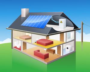 Habitation et panneau solaire photovoltaïque