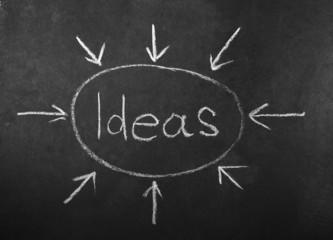Ideas written on chalkboard