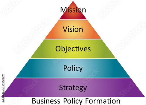 strategies for policy formation Match the community development activity with the corresponding community development strategy or to advocate for the development of a policy.