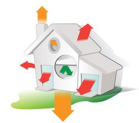 bilan consommation des habitations
