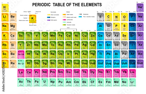 Periodic table of the elements stock image and royalty for 10 elements of the periodic table