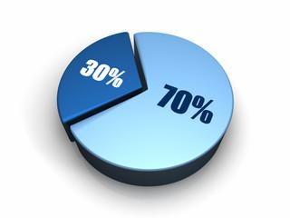 Blue Pie Chart 70 - 30 percent
