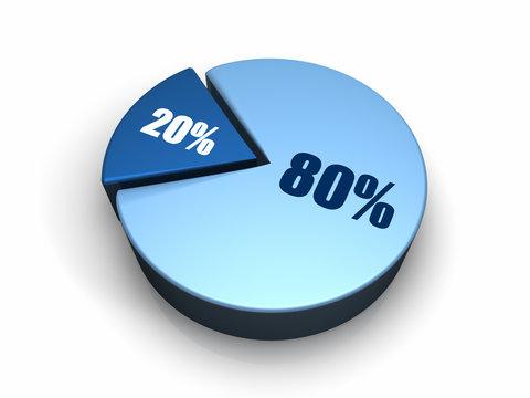 Blue Pie Chart 80 - 20 percent