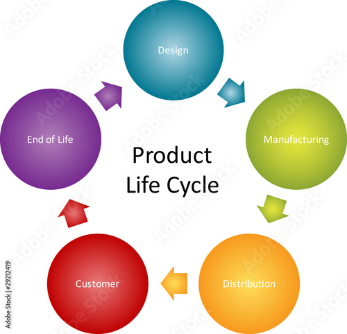 product lifecycle of sprite The last of the product life cycle stages is the decline stage, which as you might expect is often the beginning of the end for a product despite the challenges decline, there may still be opportunities for manufacturers to continue making a profit from their product.
