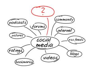 Social Media, Tafel