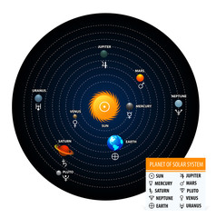 Planet of solar system with astronomical signs of the planets
