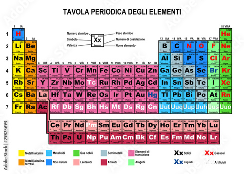 Tavola periodica degli elementi immagini e fotografie - Tavola periodica degli elementi pdf ...