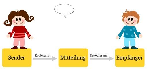 Bilder Und Videos Suchen Kommunikationsmodell