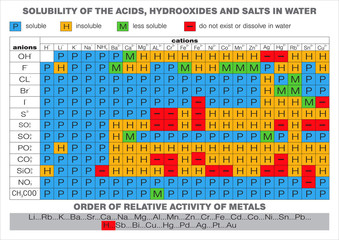Solubility of acids, hydrooxides and salts