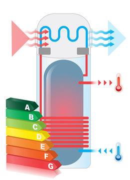 crédit d'impôts - ballon, chauffe-eau thermodynamique