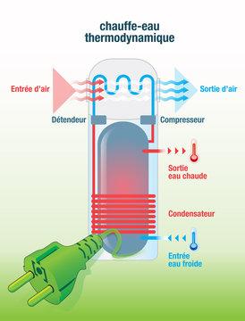 ballon, chauffe-eau thermodynamique
