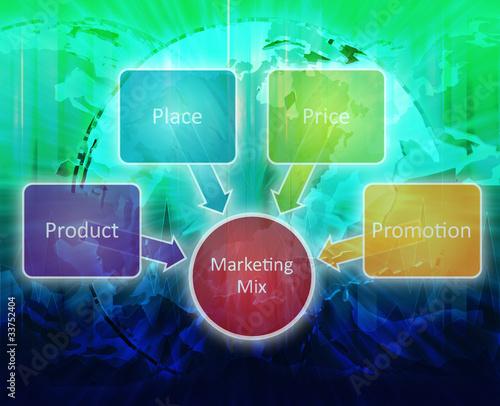 iphone marketing environment