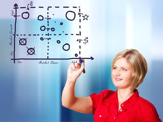 junge Frau zeichnet ein Marktanteils-Marktwachstum-Portfolio