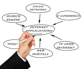 Presentation of internet applications