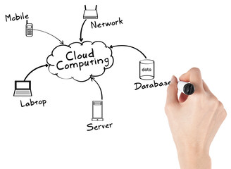 Businesswoman with Cloud Computing