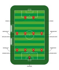 Football / soccer field for tactical lesson