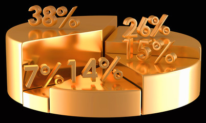 Golden pie chart with percentage numbers