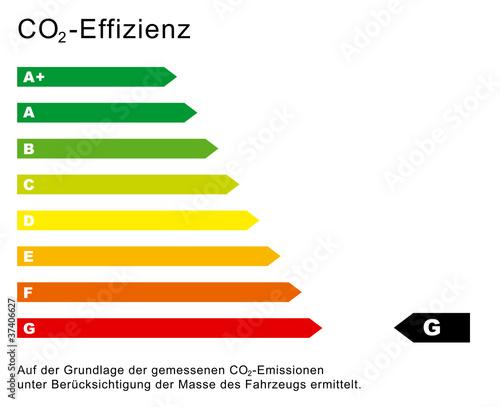 CO2 Effizienz Diagramm G\