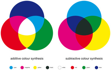 Additive and subtractive color mixing. Color synthesis with three primary, three secondary colors and one tertiary color made from all three primary colors. Illustration on white background. Vector.