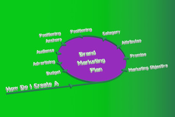 Brand marketing plan