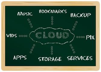 Cloud Computing, mind map on a chalkboard