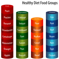 Healthy Diet Food Groups Chart