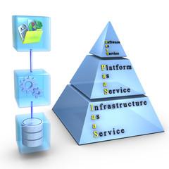 Software, Platform, Infrastructure as a Service