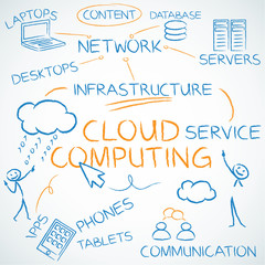 Concept, Cloud computing, english