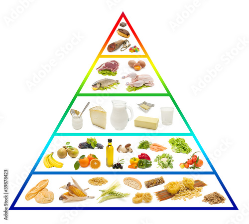 isaiah 58 ministries the base of gods food pyramid