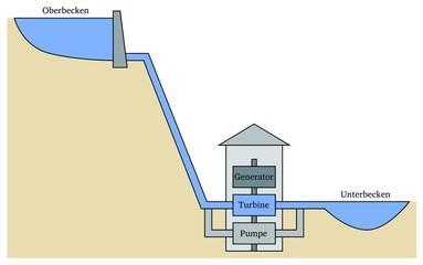bilder und videos suchen speicherwasserkraftwerk. Black Bedroom Furniture Sets. Home Design Ideas
