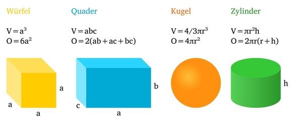Volumen und Oberfläche
