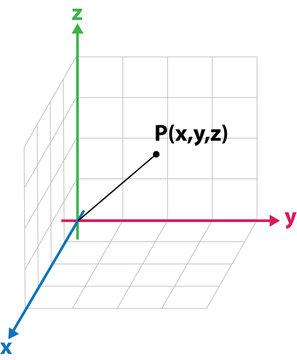 xyz cartesian coordinate system