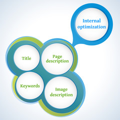 Internal optimization of website's pages (SEO)
