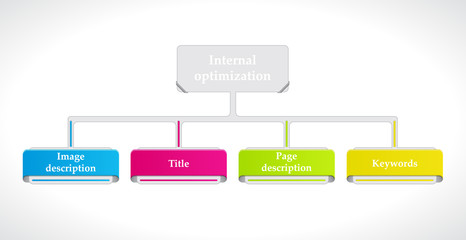 Internal optimization of website's pages (SEO).