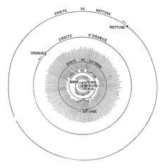Solar System, vintage engraving.