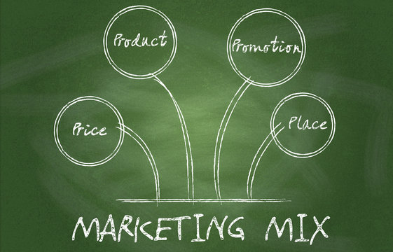 Four Ps in a successful marketing mix on chalkboard