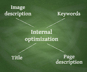 Diagram, showing Internal optimization of website's pages