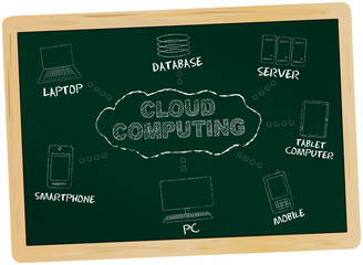 Cloud computing, diagram on a chalkboard, vector