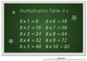 Chalkboard with Multiplication table written with white chalk