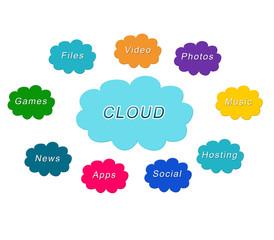 Ilustración sobre la nube - cloud