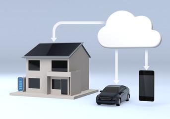 house,vehicle and cloud computing