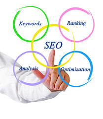 SEO diagram