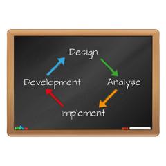 software process on chalk board